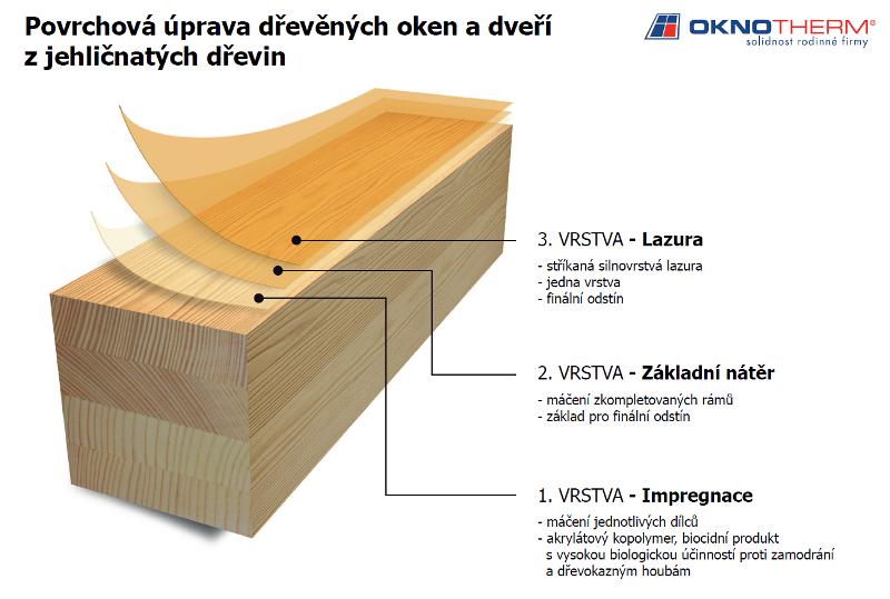 Chemické vlastnosti dřeva